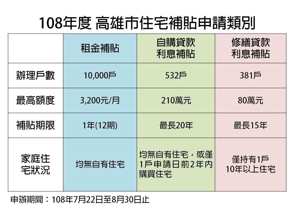 圖01.108年度高雄市住宅補貼申請類別.jpg