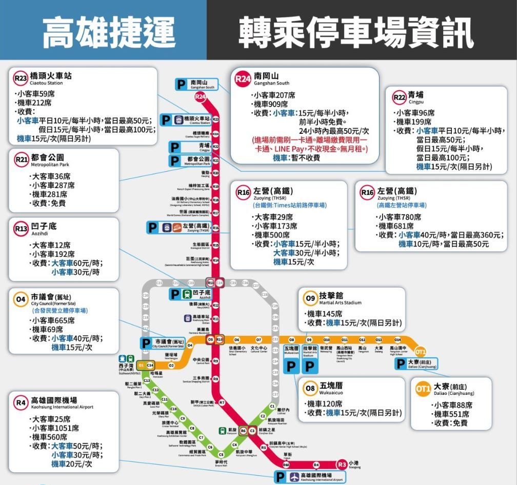捷運轉乘站停車場資訊.jpg