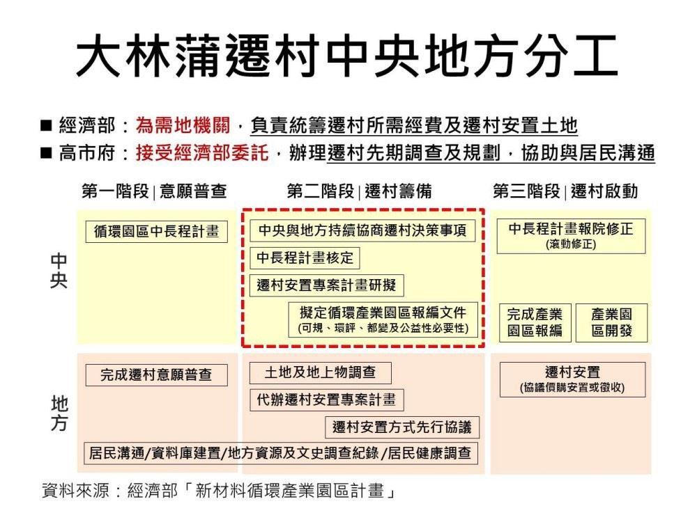 圖1.大林蒲遷村中央與地方分工.jpg