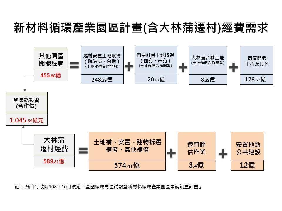 圖2.新材料循環產業園區(含大林蒲遷村)經費需求.jpg