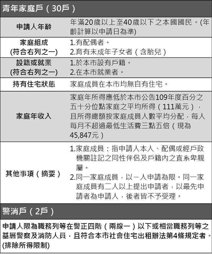 圖1.申請資格簡表.jpg